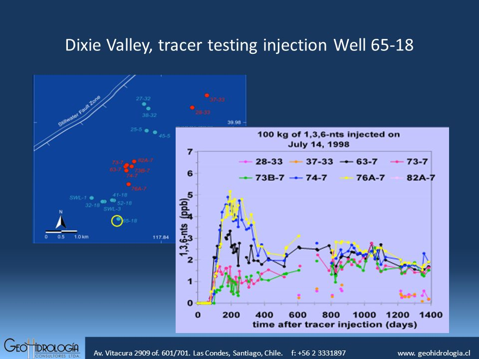 Av. Vitacura 2909 of. 601/701. Las Condes, Santiago, Chile. f: +56 2 3331897 www. geohidrologia.cl Dixie Valley, tracer testing injection Well 65-18
