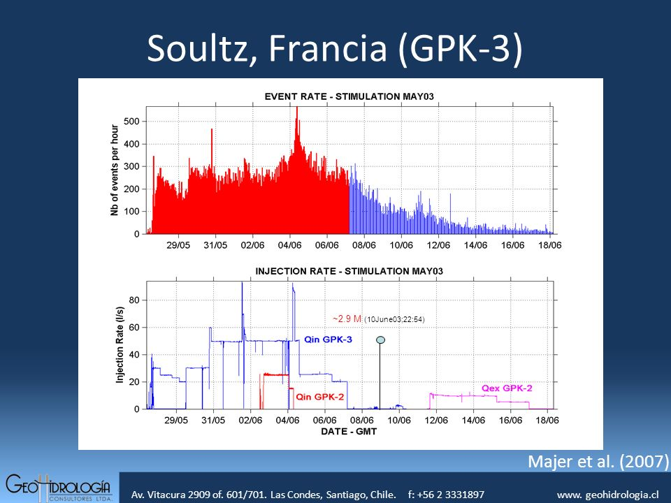 Av. Vitacura 2909 of. 601/701. Las Condes, Santiago, Chile. f: +56 2 3331897 www. geohidrologia.cl ~2.9 M (10June03;22:54) Soultz, Francia (GPK-3) Maj