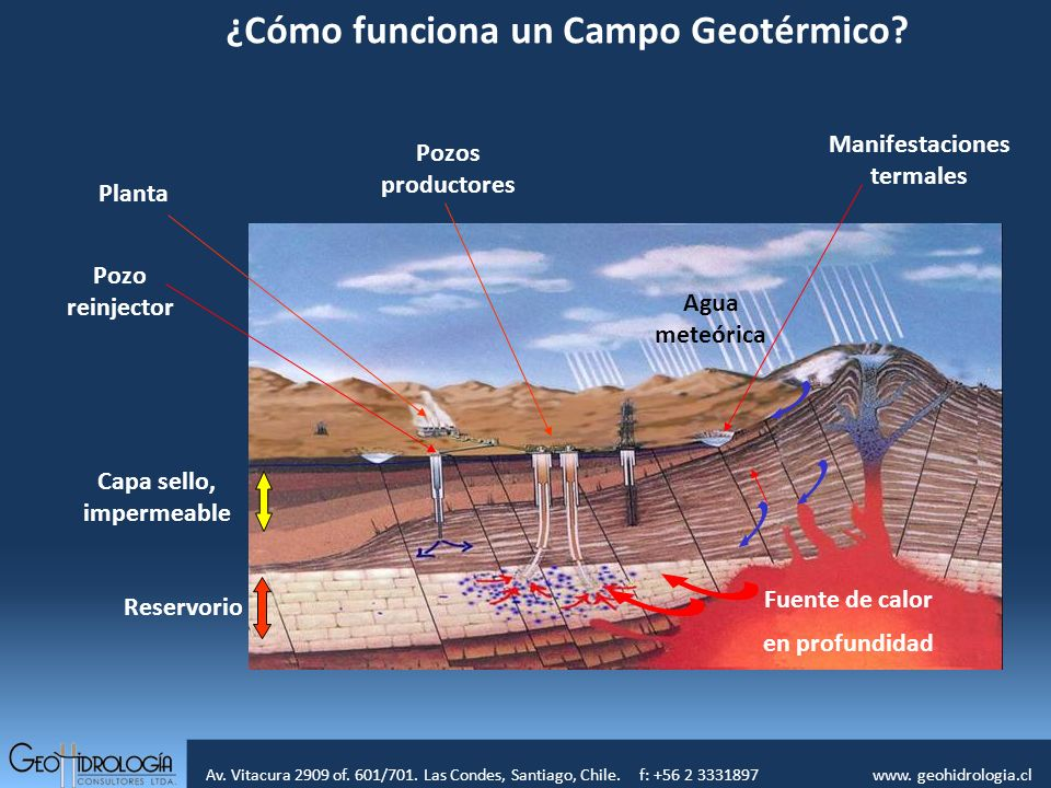 Av. Vitacura 2909 of. 601/701. Las Condes, Santiago, Chile. f: +56 2 3331897 www. geohidrologia.cl Fuente de calor en profundidad Pozos productores Ca