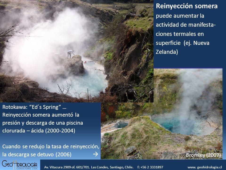 Av. Vitacura 2909 of. 601/701. Las Condes, Santiago, Chile. f: +56 2 3331897 www. geohidrologia.cl º Reinyección somera puede aumentar la actividad de