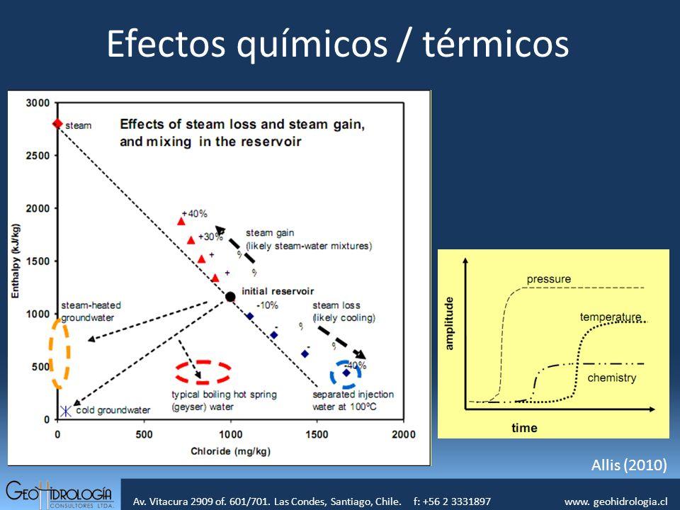 Av. Vitacura 2909 of. 601/701. Las Condes, Santiago, Chile. f: +56 2 3331897 www. geohidrologia.cl Efectos químicos / térmicos Allis (2010)