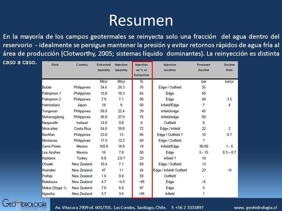 Av. Vitacura 2909 of. 601/701. Las Condes, Santiago, Chile. f: +56 2 3331897 www. geohidrologia.cl Resumen En la mayoría de los campos geotermales se