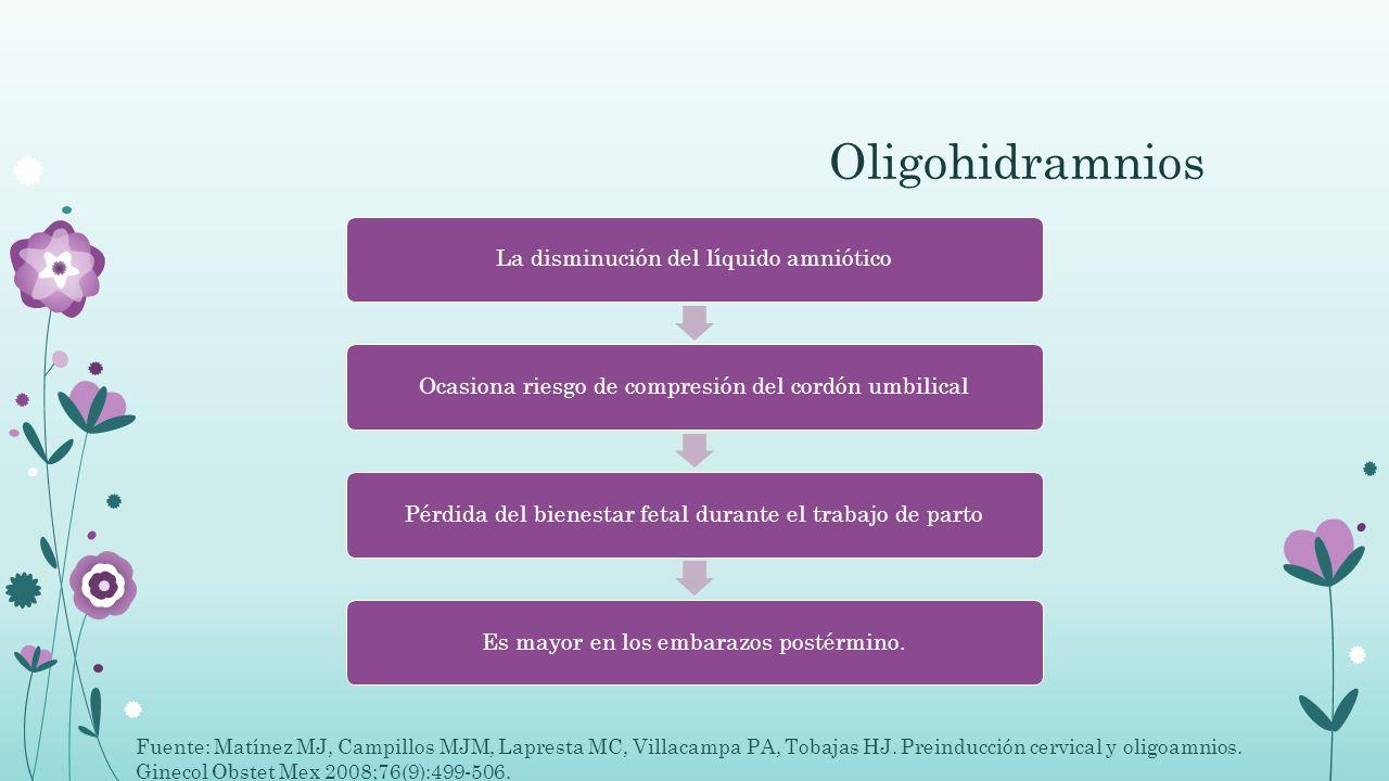 Oligohidramnios La disminución del líquido amnióticoOcasiona riesgo de compresión del cordón umbilicalPérdida del bienestar fetal durante el trabajo d
