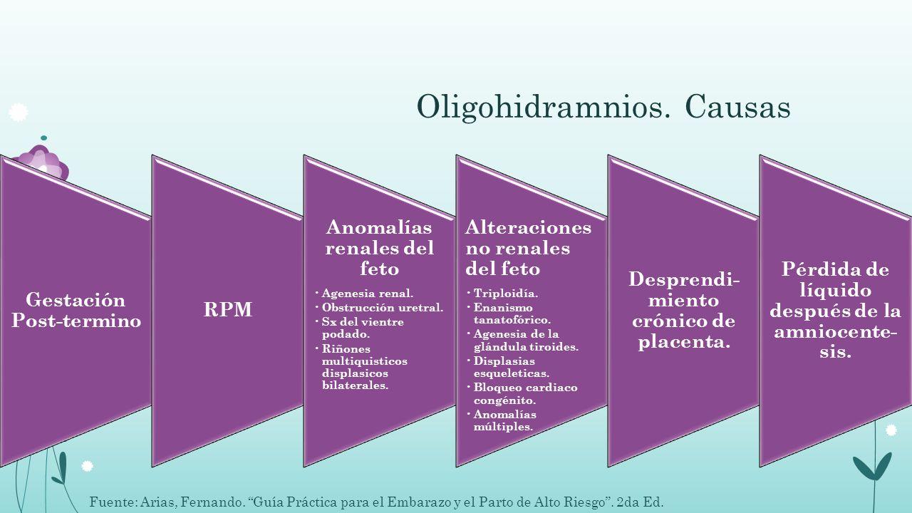 Oligohidramnios. Causas Gestación Post-termino RPM Anomalías renales del feto Agenesia renal. Obstrucción uretral. Sx del vientre podado. Riñones mult
