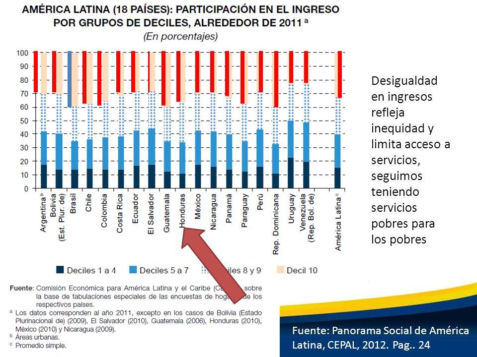 Fuente: Panorama Social de América Latina, CEPAL, 2012. Pag.. 24 Desigualdad en ingresos refleja inequidad y limita acceso a servicios, seguimos tenie