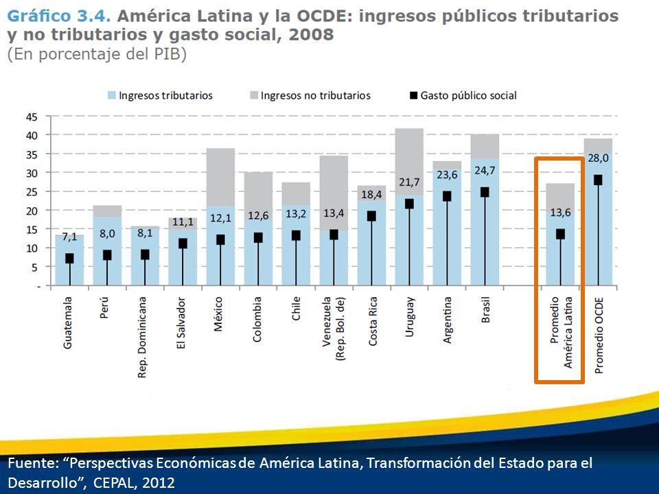 Fuente: Perspectivas Económicas de América Latina, Transformación del Estado para el Desarrollo, CEPAL, 2012