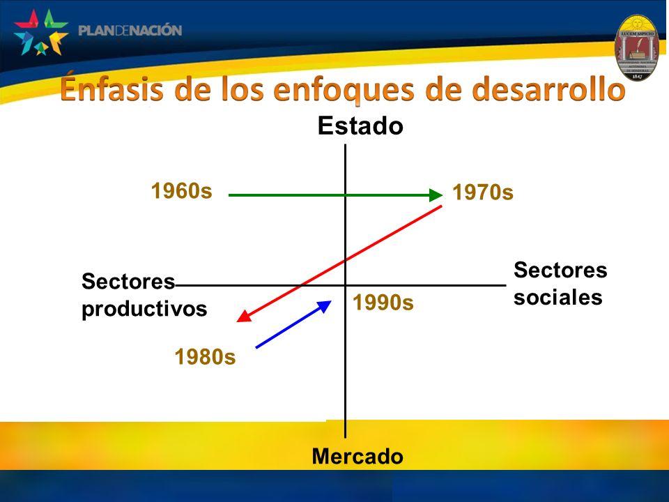 Estado Sectores sociales Sectores productivos Mercado 1960s 1970s 1980s 1990s