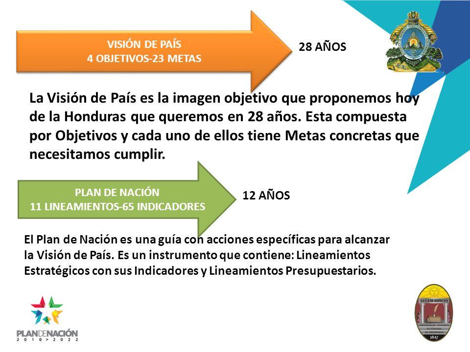 VISIÓN DE PAÍS 4 OBJETIVOS-23 METAS VISIÓN DE PAÍS 4 OBJETIVOS-23 METAS PLAN DE NACIÓN 11 LINEAMIENTOS-65 INDICADORES 28 AÑOS 12 AÑOS La Visión de Paí