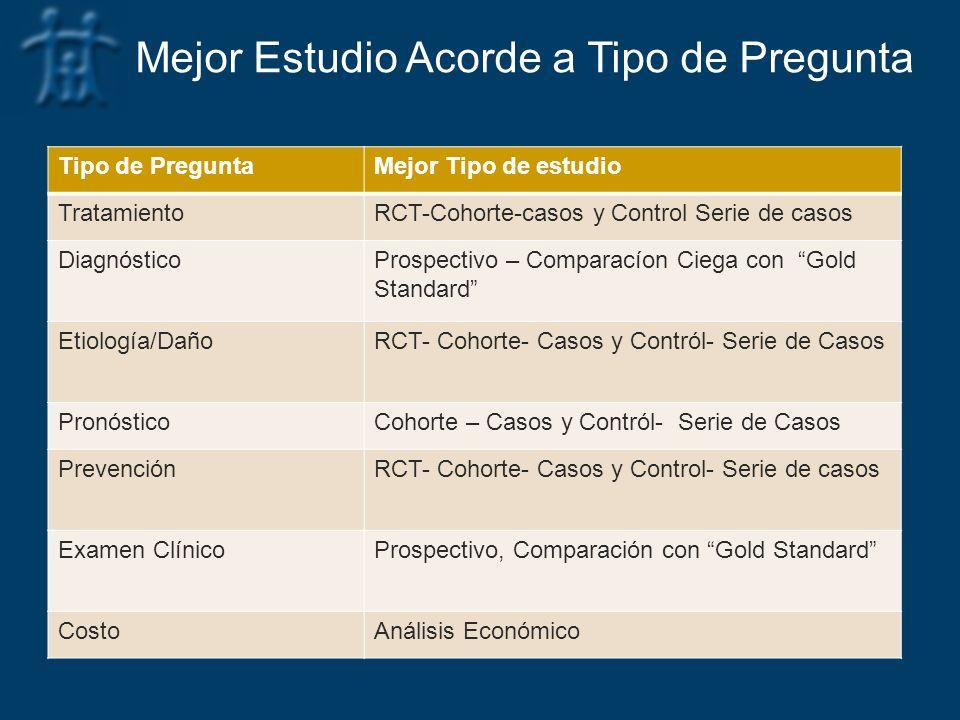 Tipo de PreguntaMejor Tipo de estudio TratamientoRCT-Cohorte-casos y Control Serie de casos DiagnósticoProspectivo – Comparacíon Ciega con Gold Standa