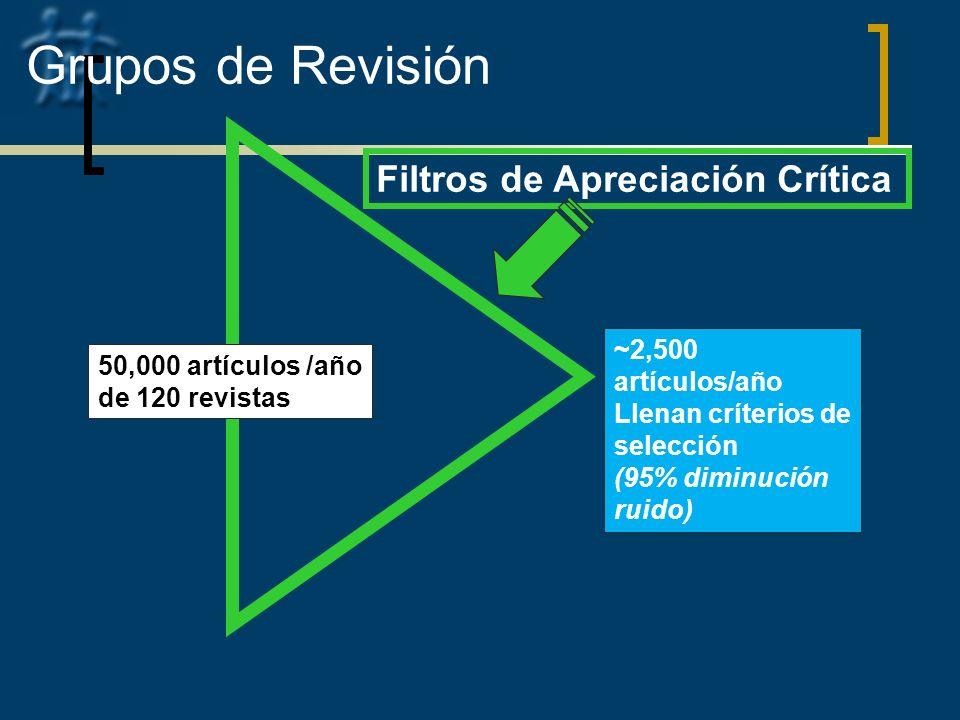 50,000 artículos /año de 120 revistas ~2,500 artículos/año Llenan críterios de selección (95% diminución ruido) Grupos de Revisión Filtros de Apreciac