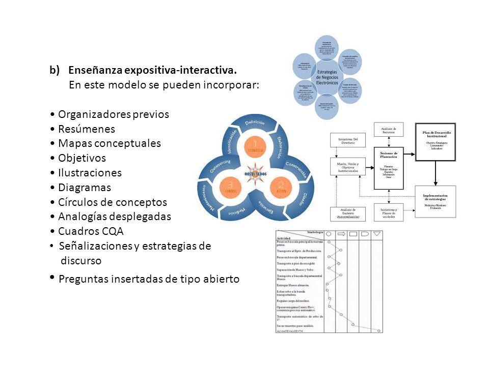 b) Enseñanza expositiva-interactiva. En este modelo se pueden incorporar: Organizadores previos Resúmenes Mapas conceptuales Objetivos Ilustraciones D