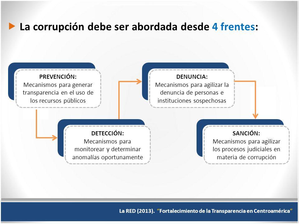 La corrupción debe ser abordada desde 4 frentes: PREVENCIÓN: Mecanismos para generar transparencia en el uso de los recursos públicos DETECCIÓN: Mecanismos para monitorear y determinar anomalías oportunamente DENUNCIA: Mecanismos para agilizar la denuncia de personas e instituciones sospechosas SANCIÓN: Mecanismos para agilizar los procesos judiciales en materia de corrupción La RED (2013).