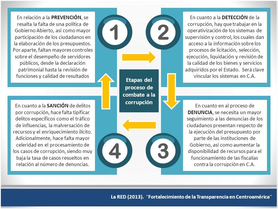 Etapas del proceso de combate a la corrupción En relación a la PREVENCIÓN, se resalta la falta de una política de Gobierno Abierto, así como mayor participación de los ciudadanos en la elaboración de los presupuestos.