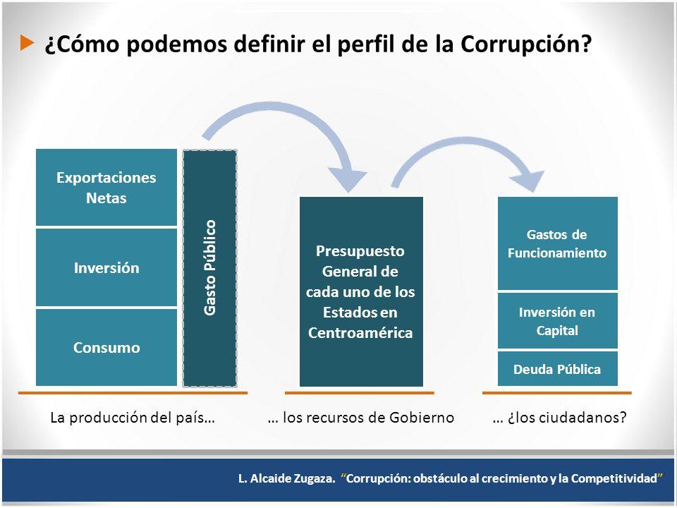 ¿Cómo podemos definir el perfil de la Corrupción.