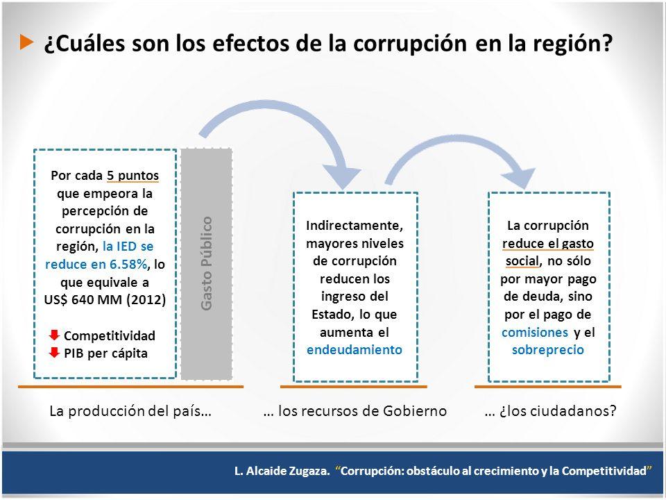 ¿Cuáles son los efectos de la corrupción en la región.