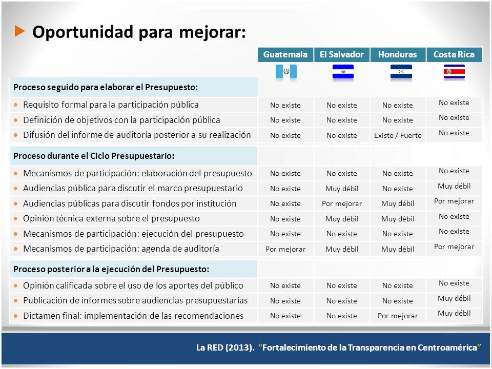 ¿Existen mecanismos para la participación ciudadana.