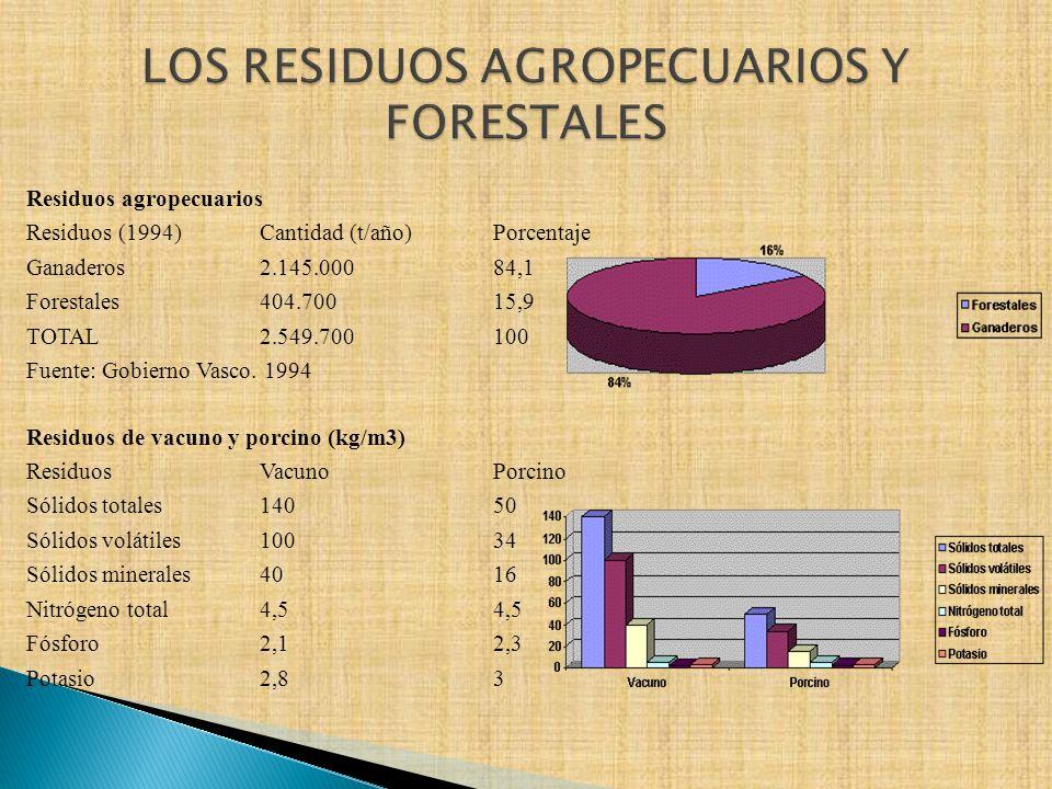 Residuos agropecuarios Residuos (1994)Cantidad (t/año)Porcentaje Ganaderos2.145.00084,1 Forestales404.70015,9 TOTAL2.549.700100 Fuente: Gobierno Vasco