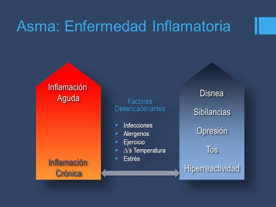 FactoresDesencadenantesFactoresDesencadenantes Infecciones Infecciones Alergenos Alergenos Ejercicio Ejercicio s Temperatura s Temperatura Estrés Estr