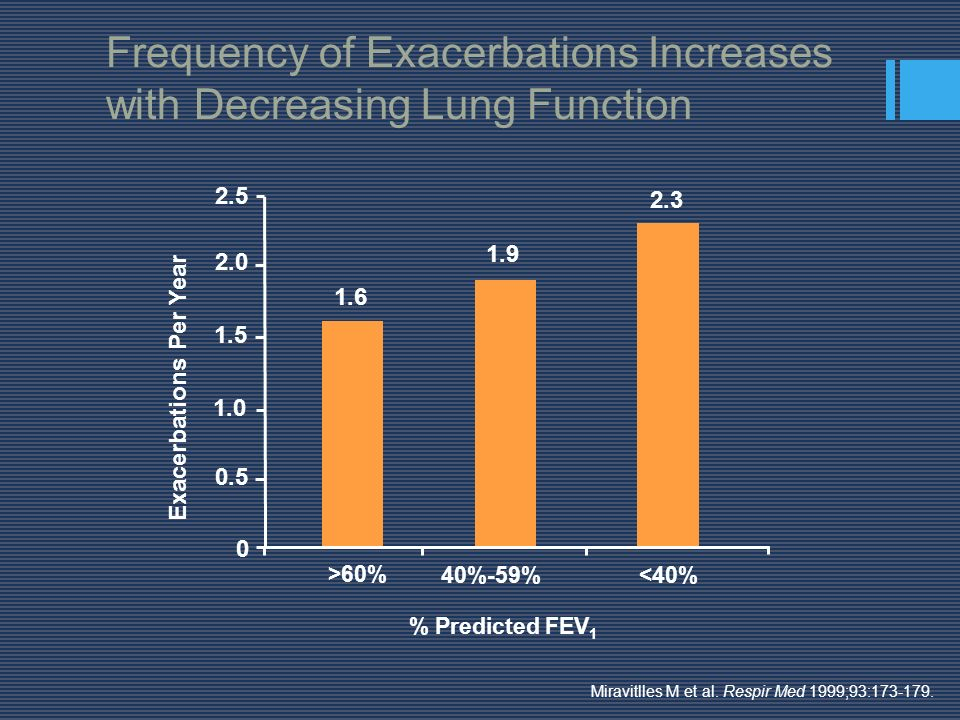 Frequency of Exacerbations Increases with Decreasing Lung Function Miravitlles M et al. Respir Med 1999;93:173-179. 1.6 1.9 2.3 0 0.5 1.0 1.5 2.0 2.5