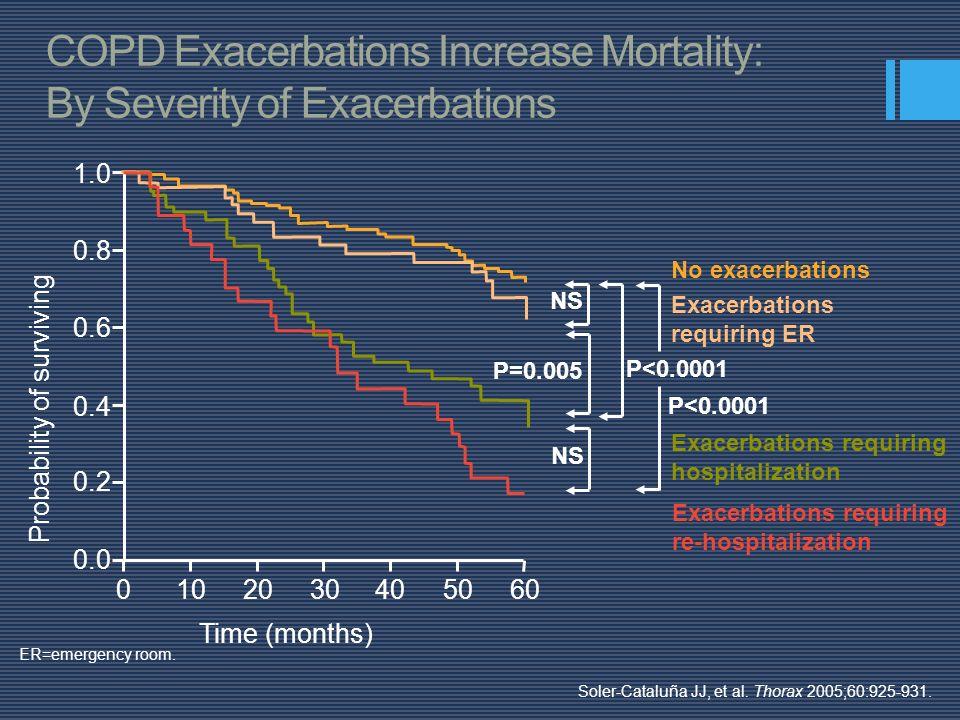 Time (months) 0.0 0.2 0.4 0.6 0.8 1.0 0102030405060 Probability of surviving NS P=0.005 P<0.0001 No exacerbations Exacerbations requiring ER Exacerbat