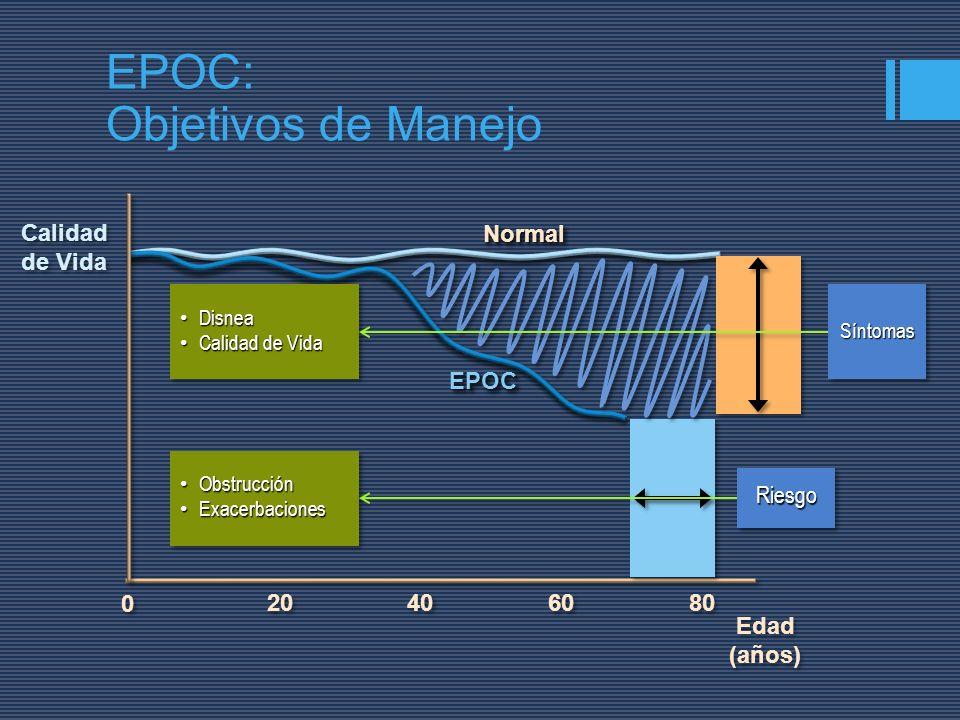 Calidad de Vida Edad (años) Edad (años) 40 20 60 80 0 0 EPOC: Objetivos de Manejo Disnea Disnea Calidad de Vida Calidad de Vida Disnea Disnea Calidad