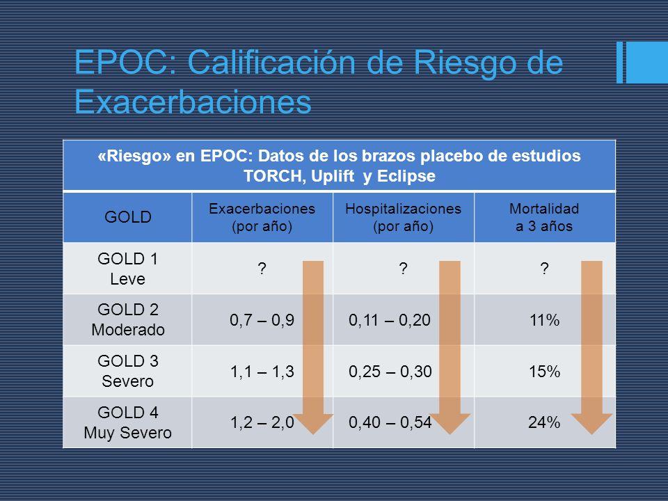 «Riesgo» en EPOC: Datos de los brazos placebo de estudios TORCH, Uplift y Eclipse GOLD Exacerbaciones (por año) Hospitalizaciones (por año) Mortalidad