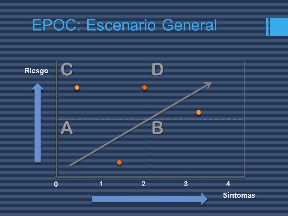 Riesgo Síntomas 2134 0 ABDC EPOC: Escenario General
