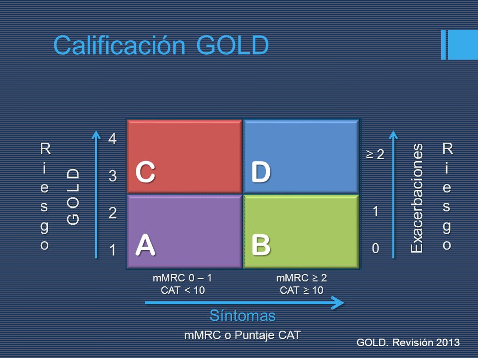 AB DC G O L D 1 2 34 Exacerbaciones0 1 2 mMRC o Puntaje CAT mMRC 0 – 1 CAT < 10 mMRC 2 CAT 10 RiesgoRiesgoRiesgoRiesgo RiesgoRiesgoRiesgoRiesgoSíntoma