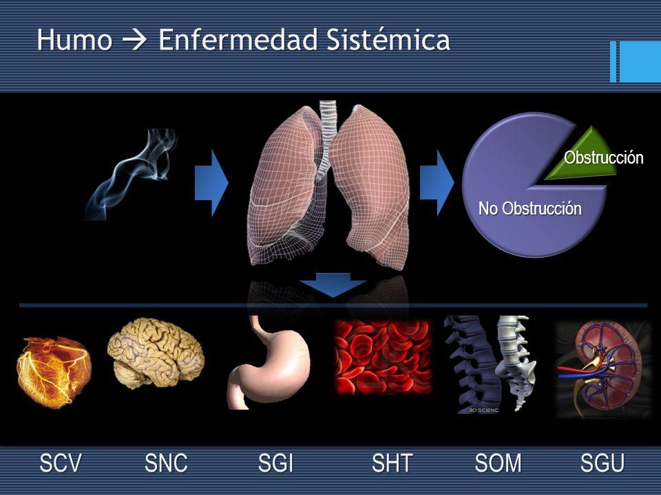 EPOC: Impacto Clínico Respiratorio Sistémico