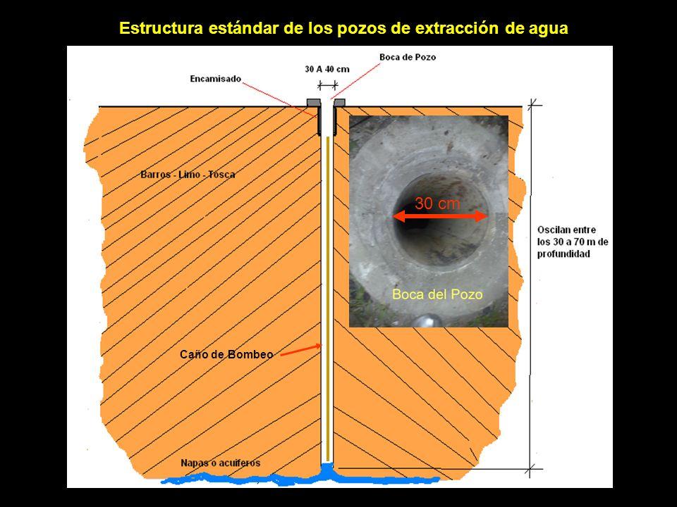 Estructura estándar de los pozos de extracción de agua Caño de Bombeo 30 cm