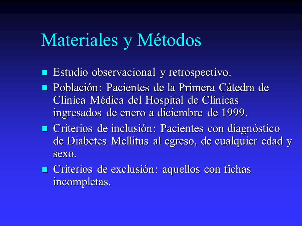Materiales y Métodos Estudio observacional y retrospectivo. Estudio observacional y retrospectivo. Población: Pacientes de la Primera Cátedra de Clíni
