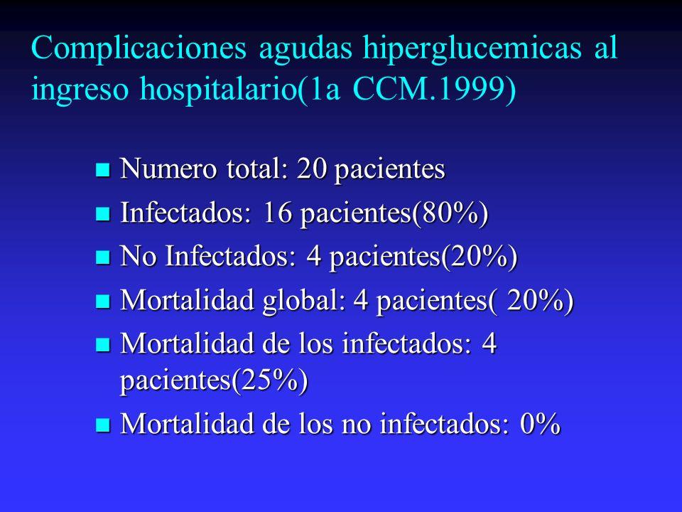 Complicaciones agudas hiperglucemicas al ingreso hospitalario(1a CCM.1999) Numero total: 20 pacientes Numero total: 20 pacientes Infectados: 16 pacien