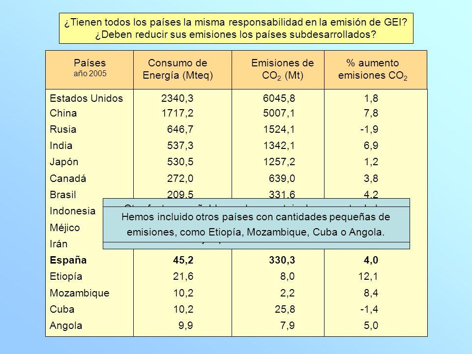 ¿Tienen todos los países la misma responsabilidad en la emisión de GEI.