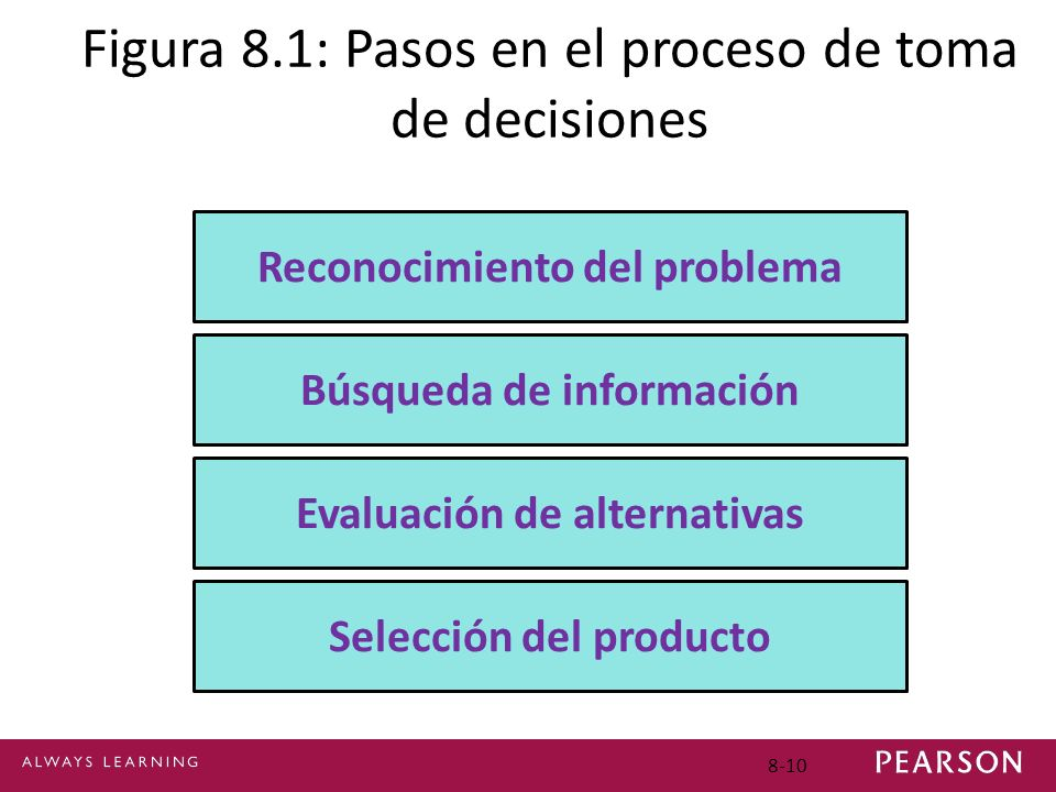 8-10 Figura 8.1: Pasos en el proceso de toma de decisiones Reconocimiento del problema Búsqueda de información Evaluación de alternativas Selección de