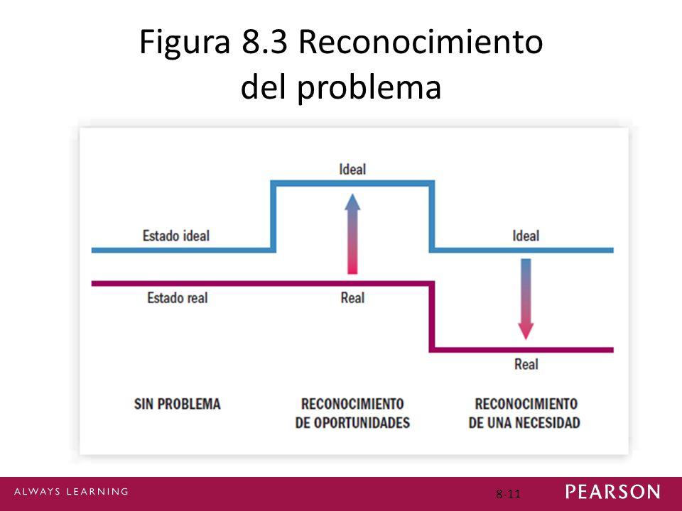 8-11 Figura 8.3 Reconocimiento del problema