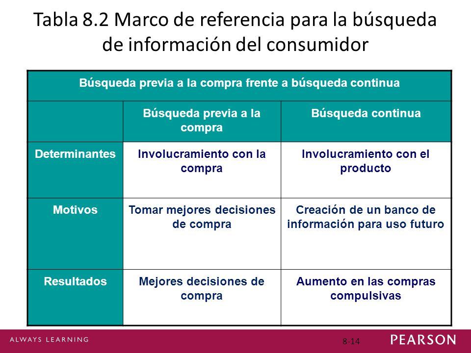 8-14 Tabla 8.2 Marco de referencia para la búsqueda de información del consumidor Búsqueda previa a la compra frente a búsqueda continua Búsqueda prev