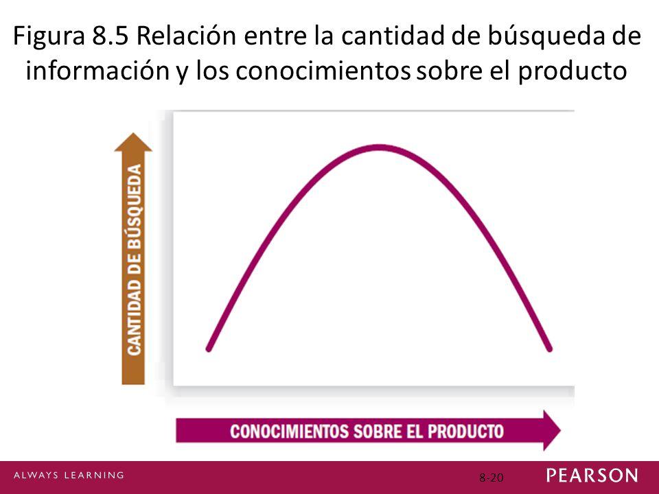 8-20 Figura 8.5 Relación entre la cantidad de búsqueda de información y los conocimientos sobre el producto