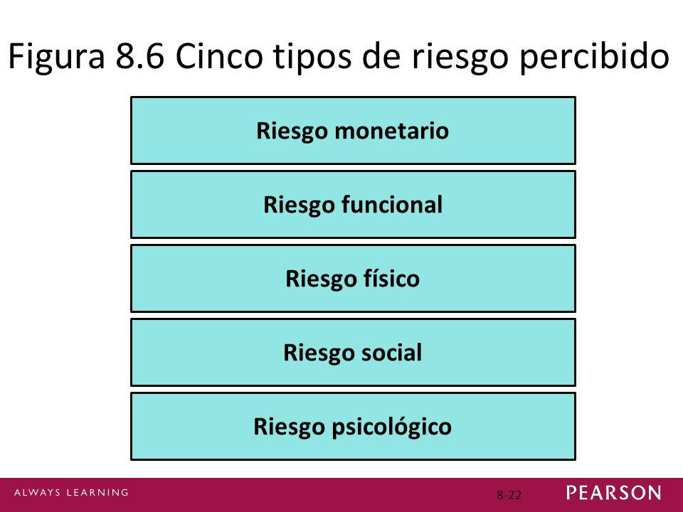 8-22 Figura 8.6 Cinco tipos de riesgo percibido Riesgo monetario Riesgo funcional Riesgo físico Riesgo social Riesgo psicológico