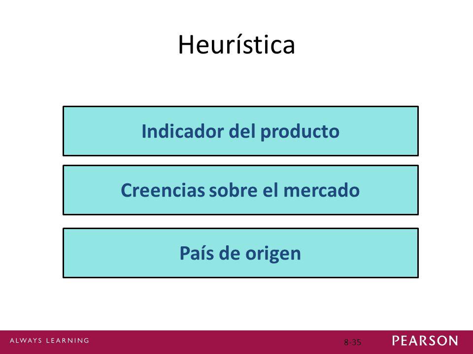 8-35 Heurística Indicador del producto Creencias sobre el mercado País de origen