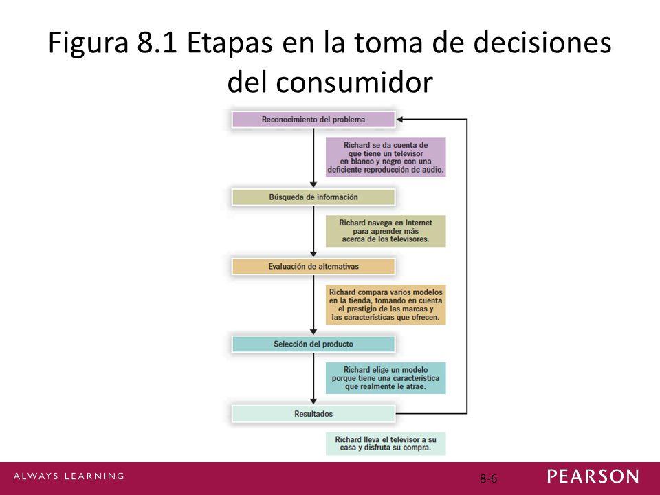 8-6 Figura 8.1 Etapas en la toma de decisiones del consumidor
