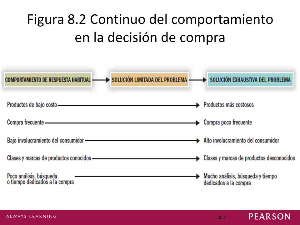 8-7 Figura 8.2 Continuo del comportamiento en la decisión de compra