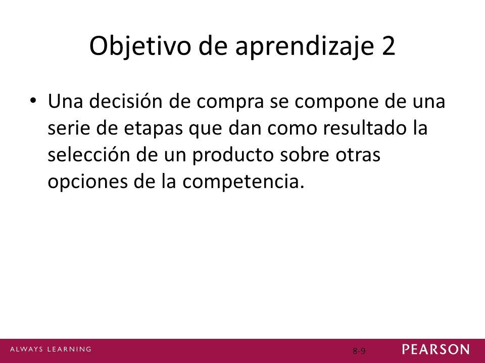 Objetivo de aprendizaje 2 Una decisión de compra se compone de una serie de etapas que dan como resultado la selección de un producto sobre otras opci