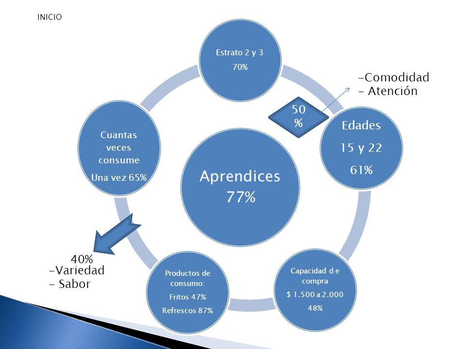 Aprendices 77% Estrato 2 y 3 70% Edades 15 y 22 61% Capacidad d e compra $ 1.500 a 2.000 48% Productos de consumo: Fritos 47% Refrescos 87% Cuantas ve