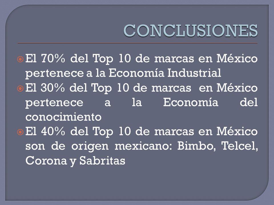 El 70% del Top 10 de marcas en México pertenece a la Economía Industrial El 30% del Top 10 de marcas en México pertenece a la Economía del conocimient