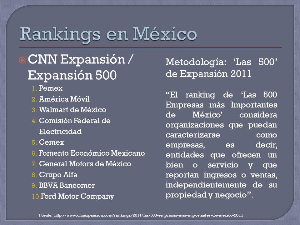 CNN Expansión / Expansión 500 1. Pemex 2. América Móvil 3. Walmart de México 4. Comisión Federal de Electricidad 5. Cemex 6. Fomento Económico Mexican