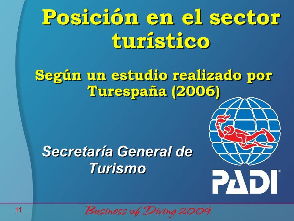 11 Según un estudio realizado por Turespaña (2006) Secretaría General de Turismo Posición en el sector turístico