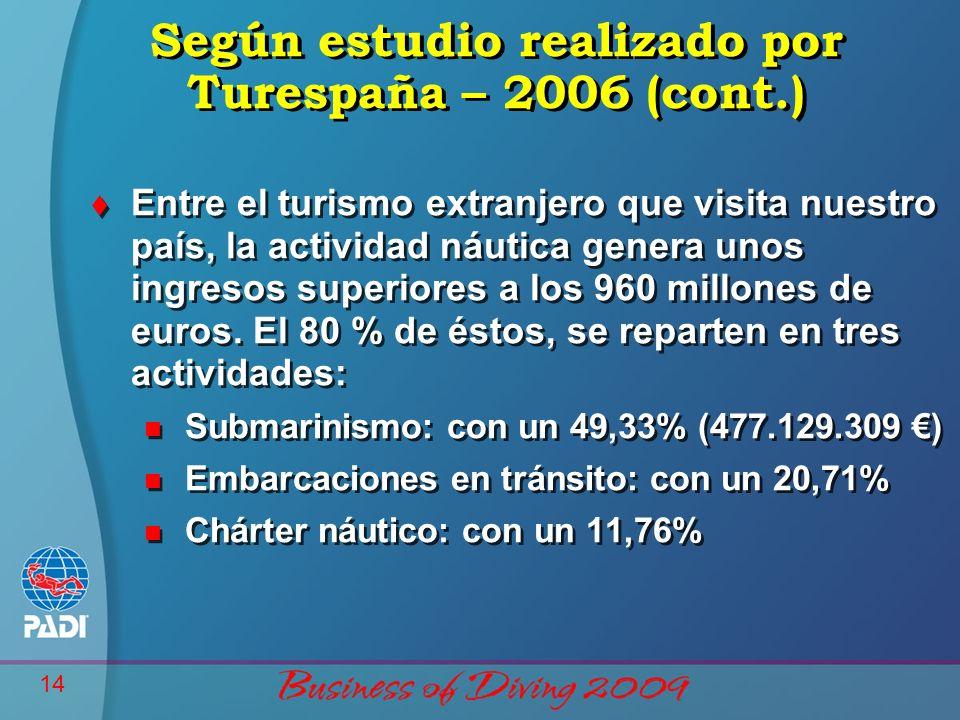 14 Según estudio realizado por Turespaña – 2006 (cont.) t Entre el turismo extranjero que visita nuestro país, la actividad náutica genera unos ingresos superiores a los 960 millones de euros.
