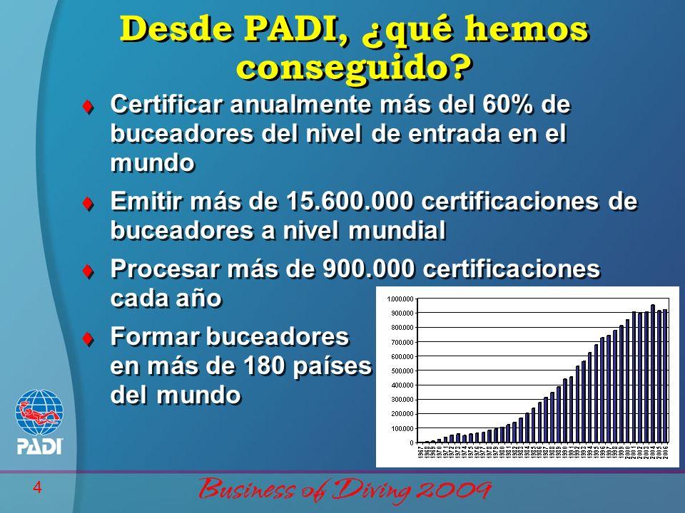 4 t Certificar anualmente más del 60% de buceadores del nivel de entrada en el mundo t Emitir más de 15.600.000 certificaciones de buceadores a nivel mundial t Procesar más de 900.000 certificaciones cada año t Formar buceadores en más de 180 países del mundo t Certificar anualmente más del 60% de buceadores del nivel de entrada en el mundo t Emitir más de 15.600.000 certificaciones de buceadores a nivel mundial t Procesar más de 900.000 certificaciones cada año t Formar buceadores en más de 180 países del mundo Desde PADI, ¿qué hemos conseguido?