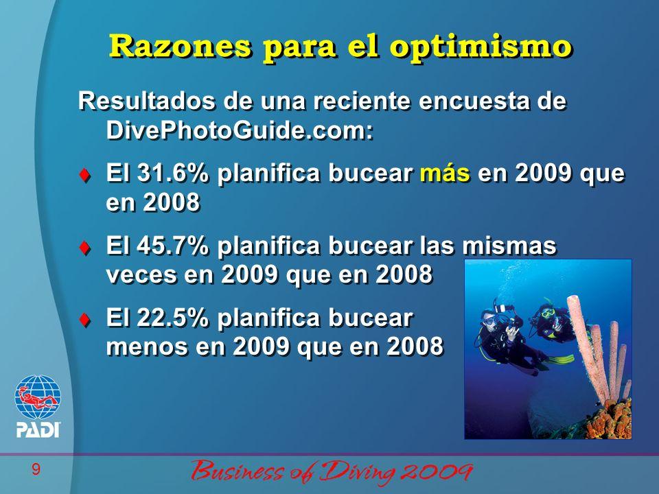9 Razones para el optimismo Resultados de una reciente encuesta de DivePhotoGuide.com: t El 31.6% planifica bucear más en 2009 que en 2008 t El 45.7% planifica bucear las mismas veces en 2009 que en 2008 t El 22.5% planifica bucear menos en 2009 que en 2008 Resultados de una reciente encuesta de DivePhotoGuide.com: t El 31.6% planifica bucear más en 2009 que en 2008 t El 45.7% planifica bucear las mismas veces en 2009 que en 2008 t El 22.5% planifica bucear menos en 2009 que en 2008