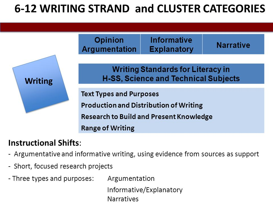 6-12 WRITING STRAND and CLUSTER CATEGORIES Writing Instructional Shifts: - Argumentative and informative writing, using evidence from sources as support - Short, focused research projects - Three types and purposes: Argumentation Informative/Explanatory Narratives Text Types and Purposes Production and Distribution of Writing Research to Build and Present Knowledge Range of Writing Opinion Argumentation Informative Explanatory Narrative Writing Standards for Literacy in H-SS, Science and Technical Subjects